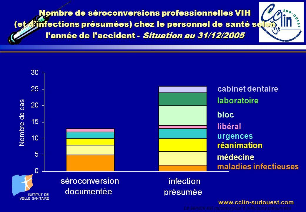 www.cclin-sudouest.com maladies infectieuses médecine cabinet dentaire réanimation urgences bloc laboratoire libéral Le service est inconnu pour 6 inf