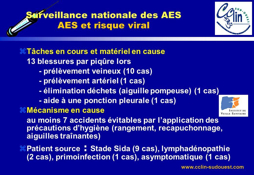 www.cclin-sudouest.com Surveillance nationale des AES AES et risque viral zTâches en cours et matériel en cause 13 blessures par piqûre lors - prélève