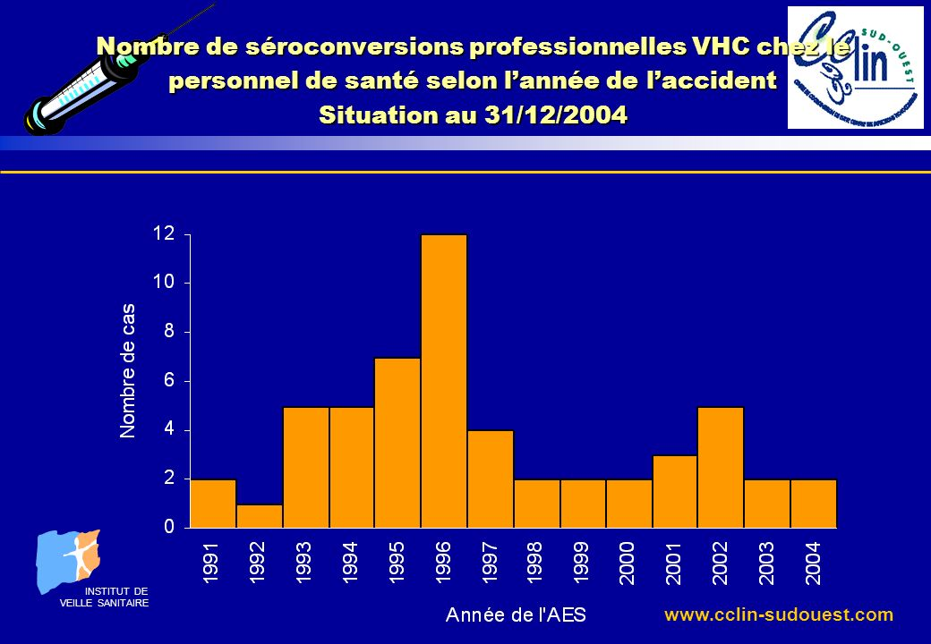 www.cclin-sudouest.com Nombre de séroconversions professionnelles VHC chez le personnel de santé selon lannée de laccident Situation au 31/12/2004 INS