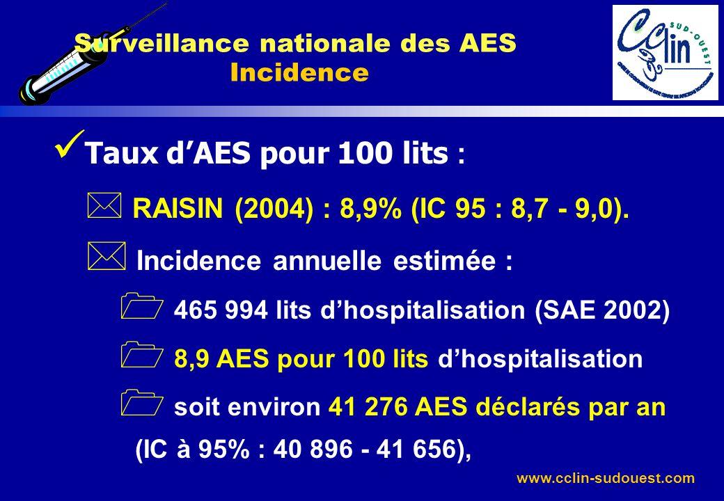 www.cclin-sudouest.com Taux dAES pour 100 lits : * RAISIN (2004) : 8,9% (IC 95 : 8,7 - 9,0). * Incidence annuelle estimée : 1 465 994 lits dhospitalis