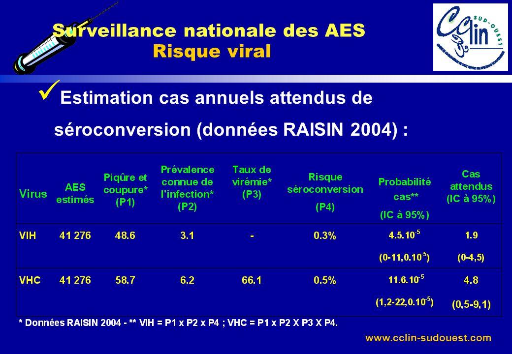 www.cclin-sudouest.com Estimation cas annuels attendus de séroconversion (données RAISIN 2004) : Surveillance nationale des AES Risque viral