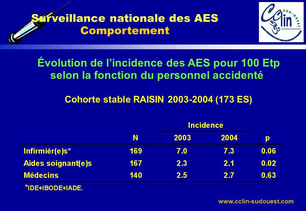 www.cclin-sudouest.com Surveillance nationale des AES Comportement Évolution de lincidence des AES pour 100 Etp selon la fonction du personnel acciden