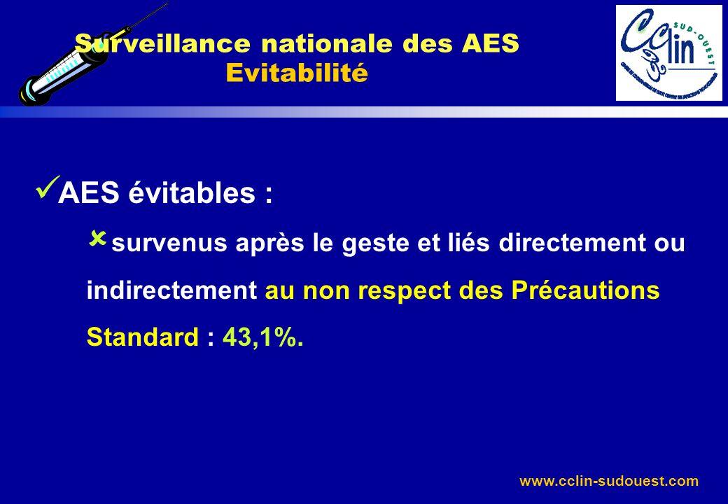 www.cclin-sudouest.com AES évitables : survenus après le geste et liés directement ou indirectement au non respect des Précautions Standard : 43,1%. S