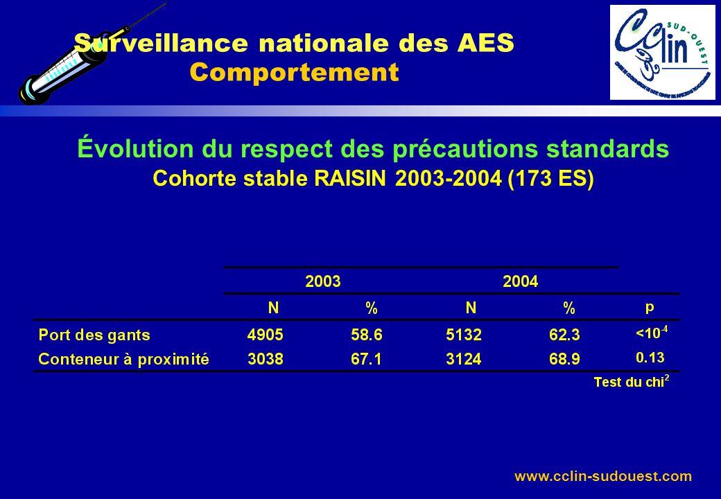 www.cclin-sudouest.com Surveillance nationale des AES Comportement Évolution du respect des précautions standards Cohorte stable RAISIN 2003-2004 (173
