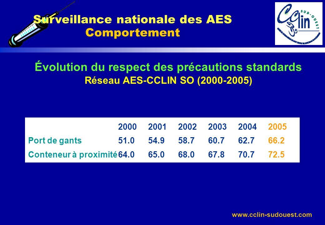 www.cclin-sudouest.com Surveillance nationale des AES Comportement Évolution du respect des précautions standards Réseau AES-CCLIN SO (2000-2005) 2000