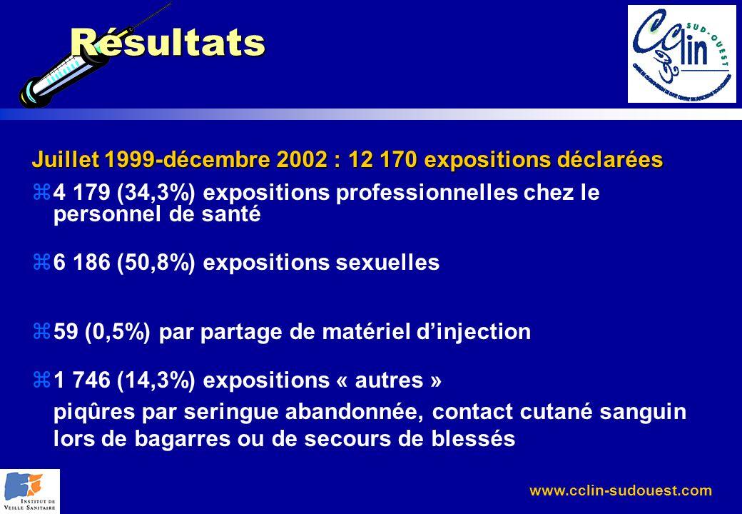 www.cclin-sudouest.com Résultats Juillet 1999-décembre 2002 : 12 170 expositions déclarées z4 179 (34,3%) expositions professionnelles chez le personn