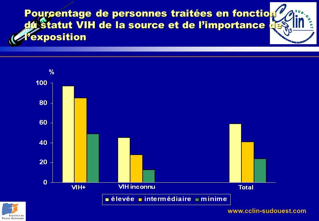 www.cclin-sudouest.com Pourcentage de personnes traitées en fonction du statut VIH de la source et de limportance de lexposition