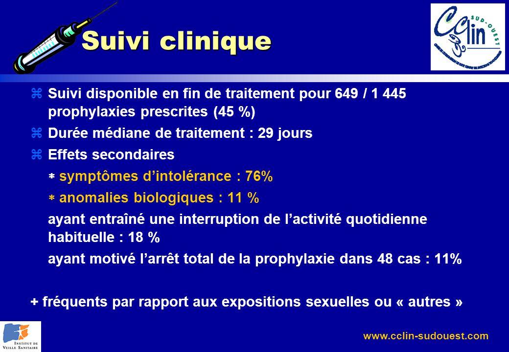 www.cclin-sudouest.com Suivi clinique zSuivi disponible en fin de traitement pour 649 / 1 445 prophylaxies prescrites (45 %) zDurée médiane de traitem