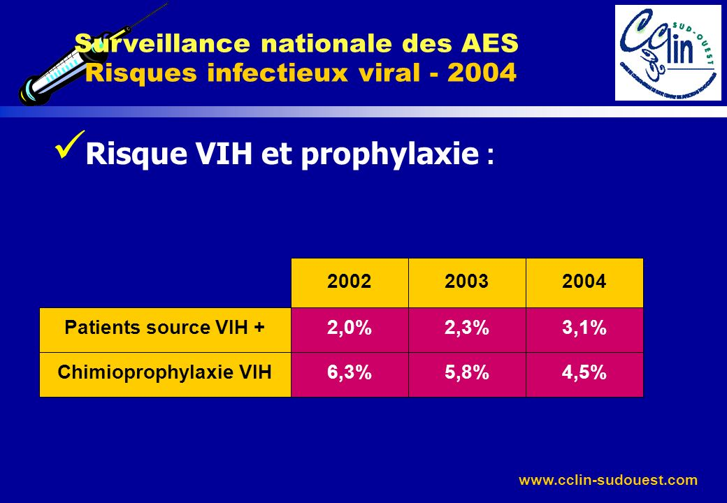 www.cclin-sudouest.com Risque VIH et prophylaxie : Surveillance nationale des AES Risques infectieux viral - 2004 Patients source VIH + Chimioprophyla