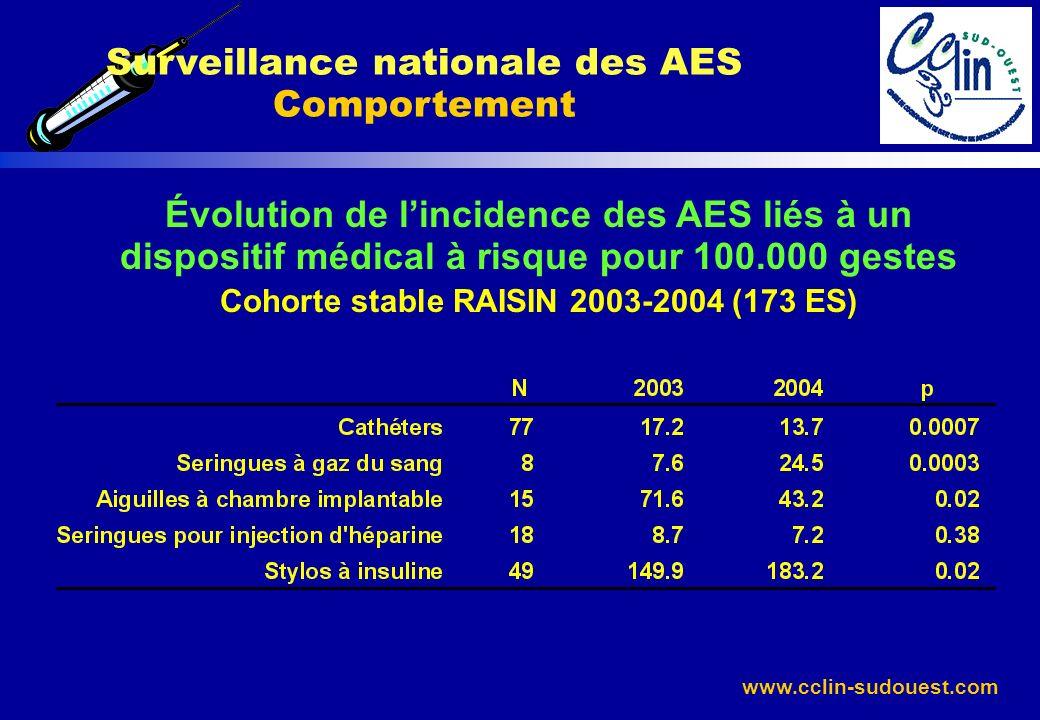 www.cclin-sudouest.com Surveillance nationale des AES Comportement Évolution de lincidence des AES liés à un dispositif médical à risque pour 100.000