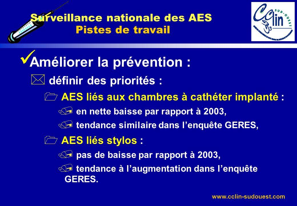 www.cclin-sudouest.com Améliorer la prévention : * définir des priorités : AES liés aux chambres à cathéter implanté : / en nette baisse par rapport à