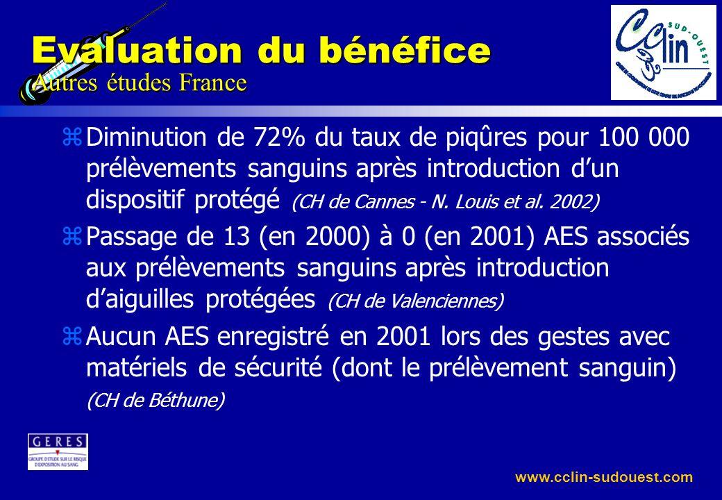 www.cclin-sudouest.com Evaluation du bénéfice Autres études France zDiminution de 72% du taux de piqûres pour 100 000 prélèvements sanguins après intr