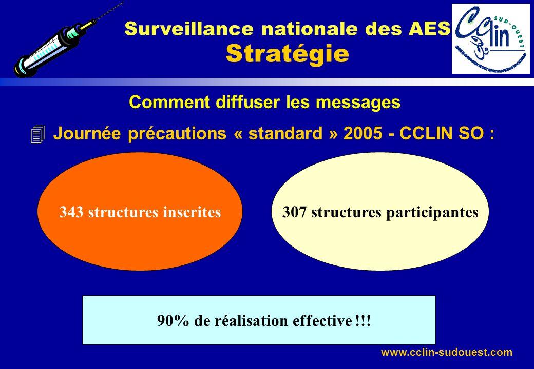 www.cclin-sudouest.com Comment diffuser les messages 4 Journée précautions « standard » 2005 - CCLIN SO : Surveillance nationale des AES Stratégie 343