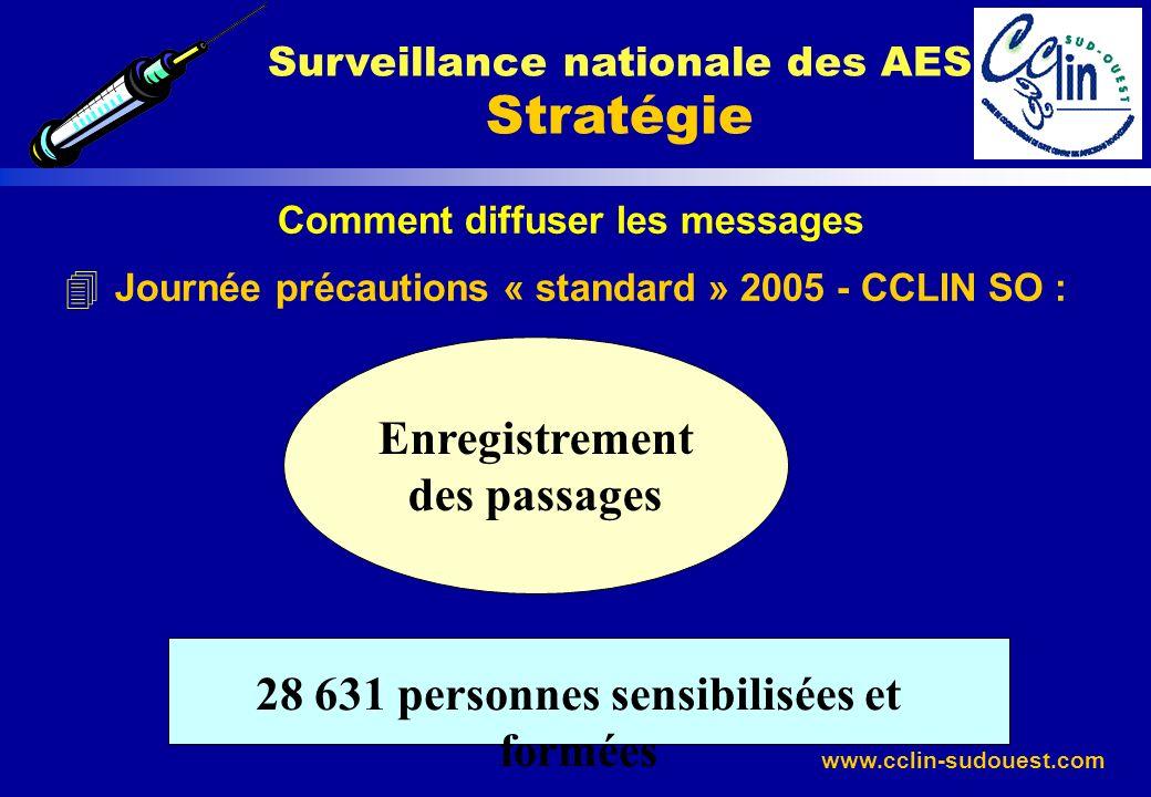 www.cclin-sudouest.com Comment diffuser les messages 4 Journée précautions « standard » 2005 - CCLIN SO : Surveillance nationale des AES Stratégie Enr