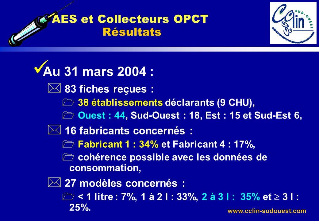 www.cclin-sudouest.com Au 31 mars 2004 : * 83 fiches reçues : 1 38 établissements déclarants (9 CHU), 1 Ouest : 44, Sud-Ouest : 18, Est : 15 et Sud-Es
