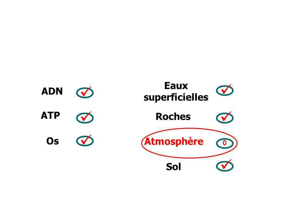 ATP ADN Os Roches Eaux superficielles Atmosphère Sol 0