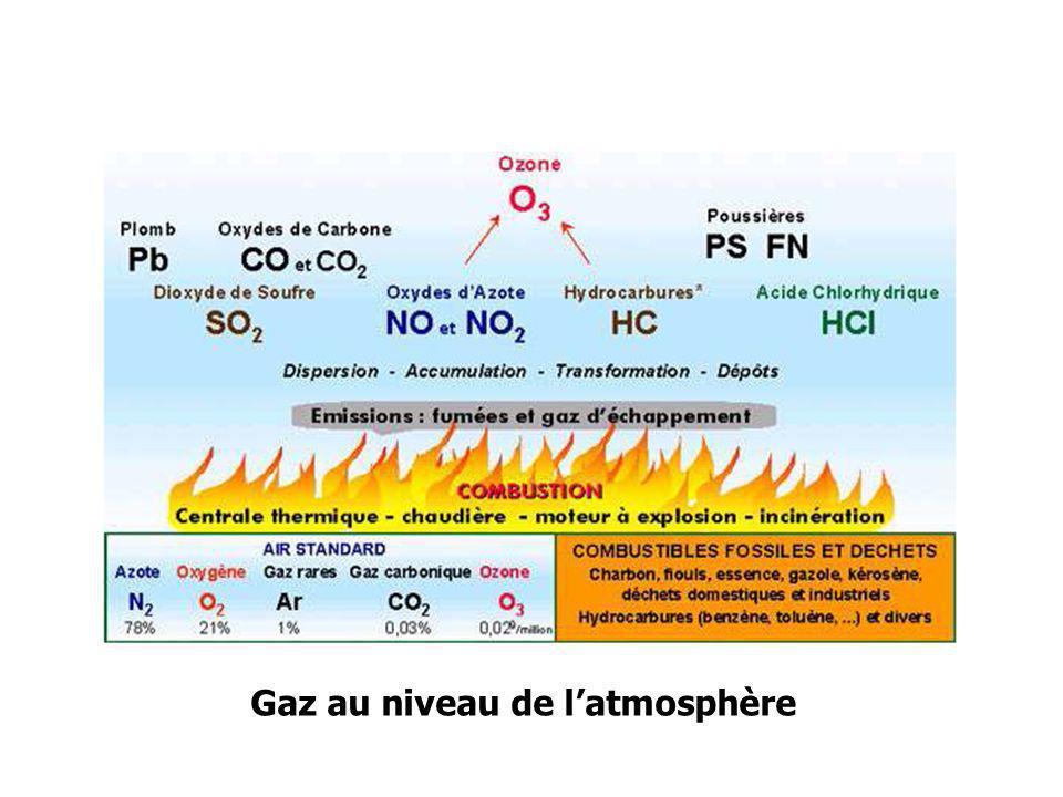 Gaz au niveau de latmosphère