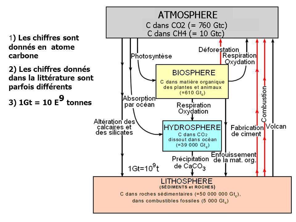 1 ) Les chiffres sont donnés en atome carbone 2) Les chiffres donnés dans la littérature sont parfois différents 3) 1Gt = 10 E 9 tonnes