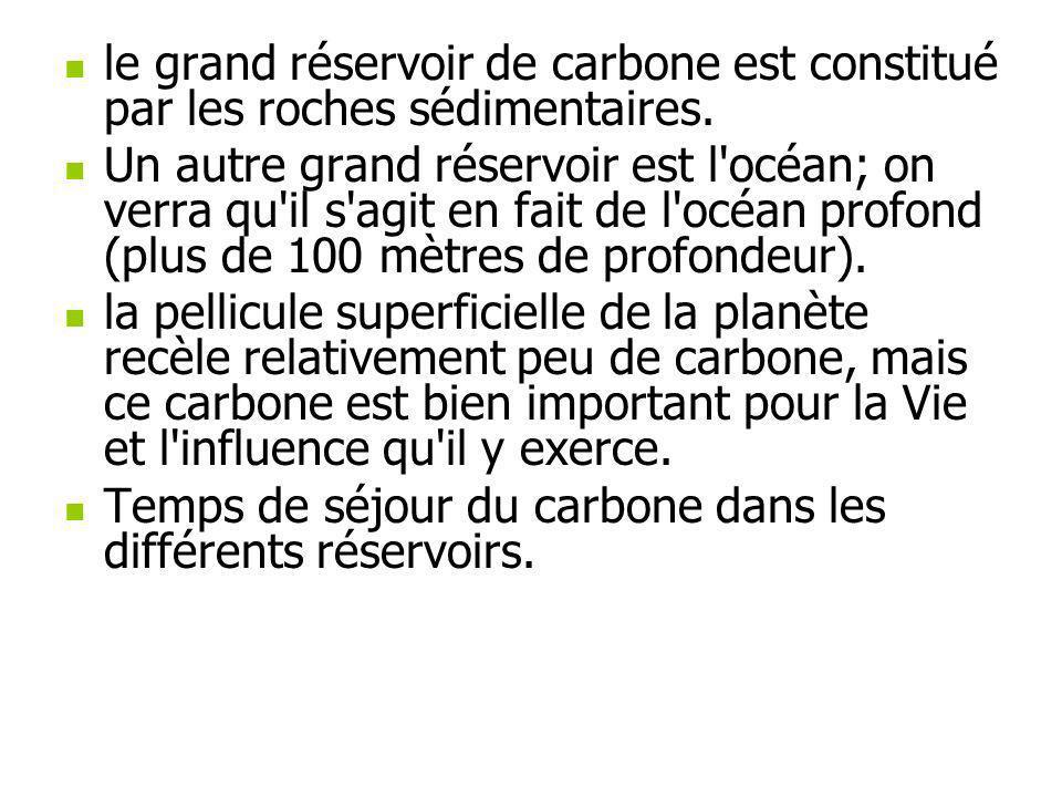le grand réservoir de carbone est constitué par les roches sédimentaires. Un autre grand réservoir est l'océan; on verra qu'il s'agit en fait de l'océ