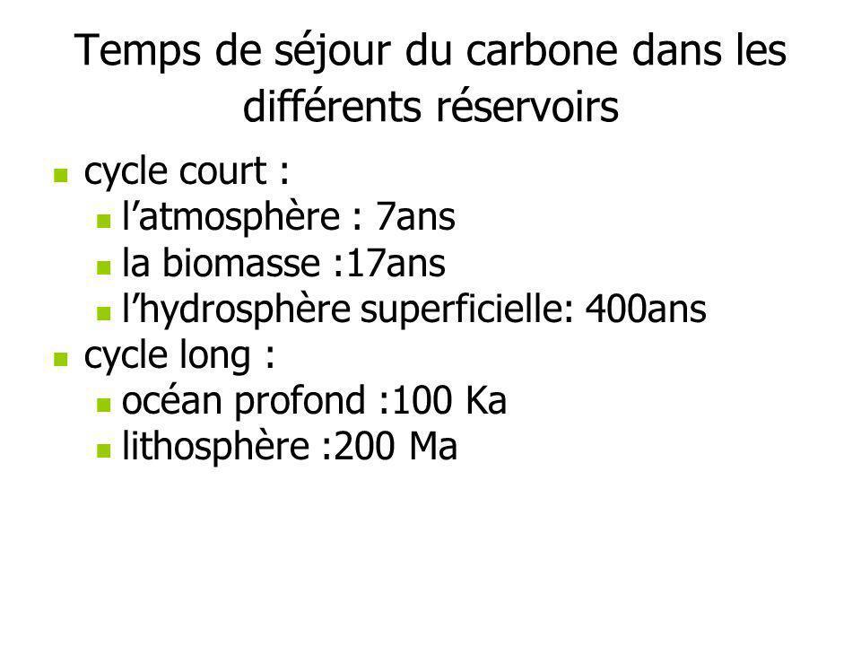 Temps de séjour du carbone dans les différents réservoirs cycle court : latmosphère : 7ans la biomasse :17ans lhydrosphère superficielle: 400ans cycle