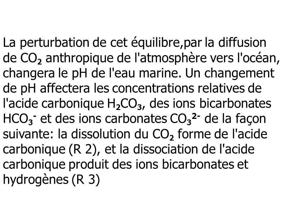 La perturbation de cet équilibre,par la diffusion de CO 2 anthropique de l'atmosphère vers l'océan, changera le pH de l'eau marine. Un changement de p