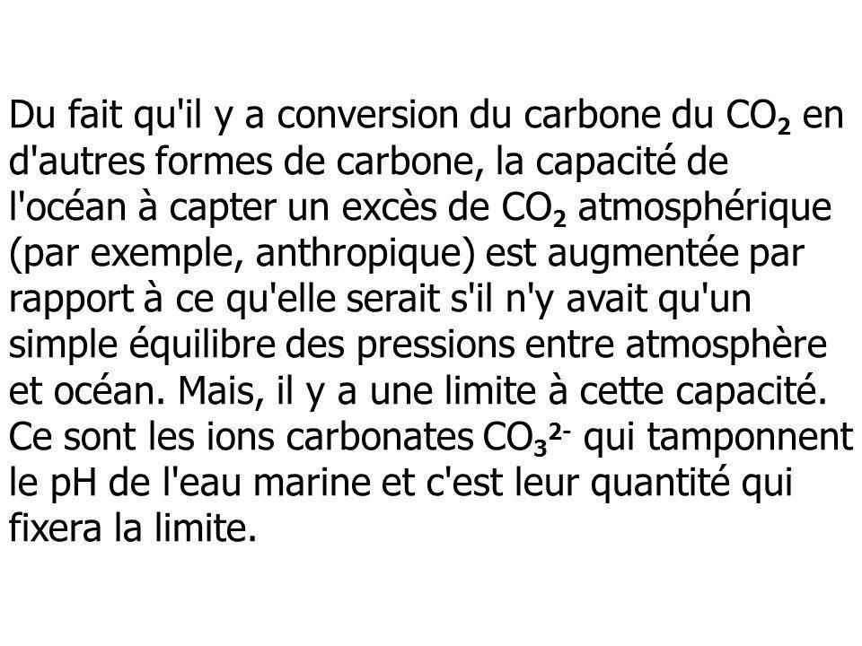 Du fait qu'il y a conversion du carbone du CO 2 en d'autres formes de carbone, la capacité de l'océan à capter un excès de CO 2 atmosphérique (par exe
