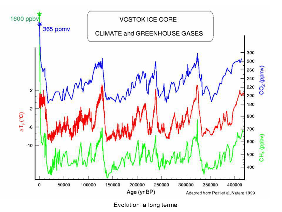en 1990 en 1930 en bleu et blanc : faibles concentrations en CO2 rouge et jaune : grandes concentrations en CO2