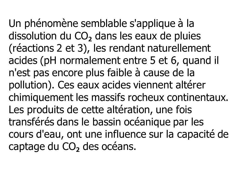 Un phénomène semblable s'applique à la dissolution du CO 2 dans les eaux de pluies (réactions 2 et 3), les rendant naturellement acides (pH normalemen
