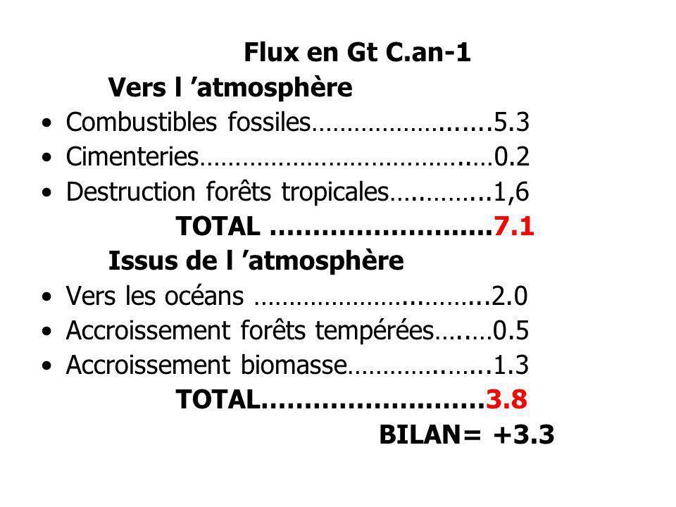 Flux en Gt C.an-1 Vers l atmosphère Combustibles fossiles……………….......5.3 Cimenteries………………………………..…0.2 Destruction forêts tropicales…..……...1,6 TOTAL