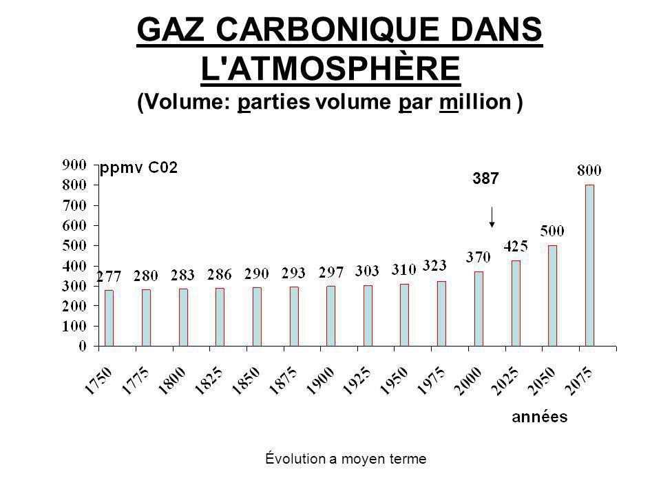 GAZ CARBONIQUE DANS L'ATMOSPHÈRE (Volume: parties volume par million ) 387 Évolution a moyen terme