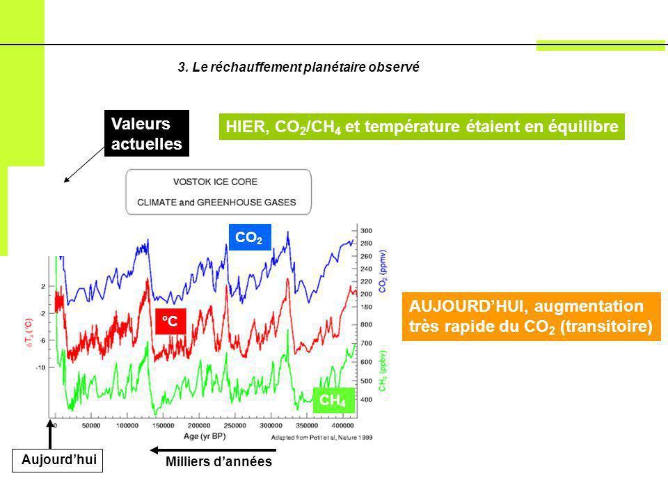 HIER, CO 2 /CH 4 et température étaient en équilibre Milliers dannées CO 2 CH 4 °C Aujourdhui 3. Le réchauffement planétaire observé AUJOURDHUI, augme