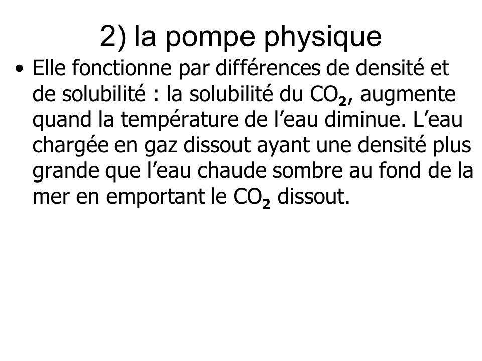 2) la pompe physique Elle fonctionne par différences de densité et de solubilité : la solubilité du CO 2, augmente quand la température de leau diminu