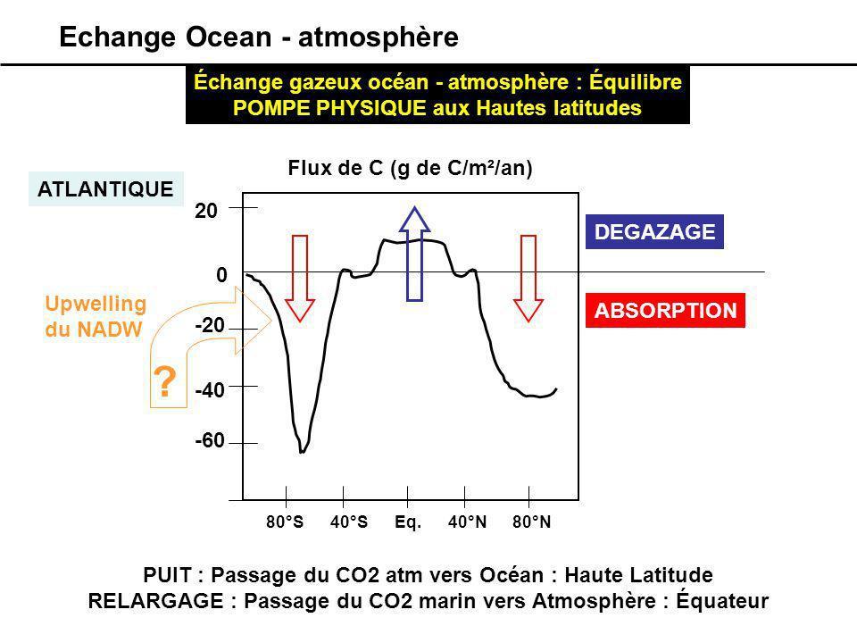 DEGAZAGE ABSORPTION 0 Flux de C (g de C/m²/an) Eq.40°S80°S40°N80°N 20 -20 -40 -60 PUIT : Passage du CO2 atm vers Océan : Haute Latitude RELARGAGE : Pa