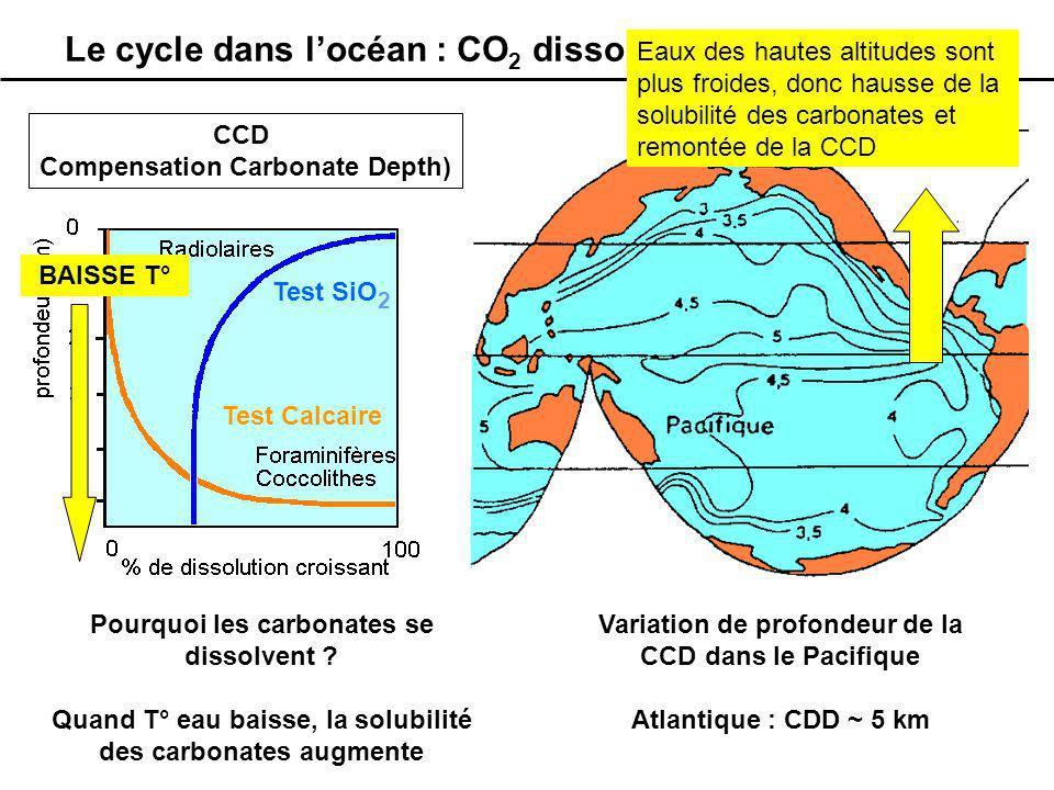 Le cycle dans locéan : CO 2 dissous et carbonates Variation de profondeur de la CCD dans le Pacifique Atlantique : CDD ~ 5 km Test SiO 2 Test Calcaire