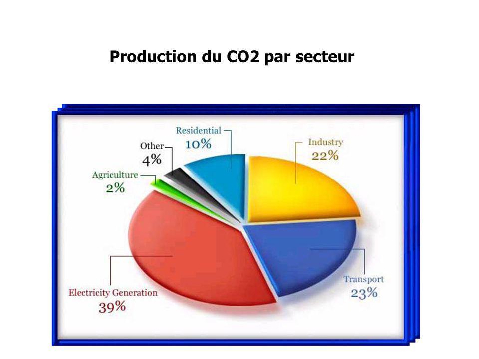 Production du CO2 par secteur