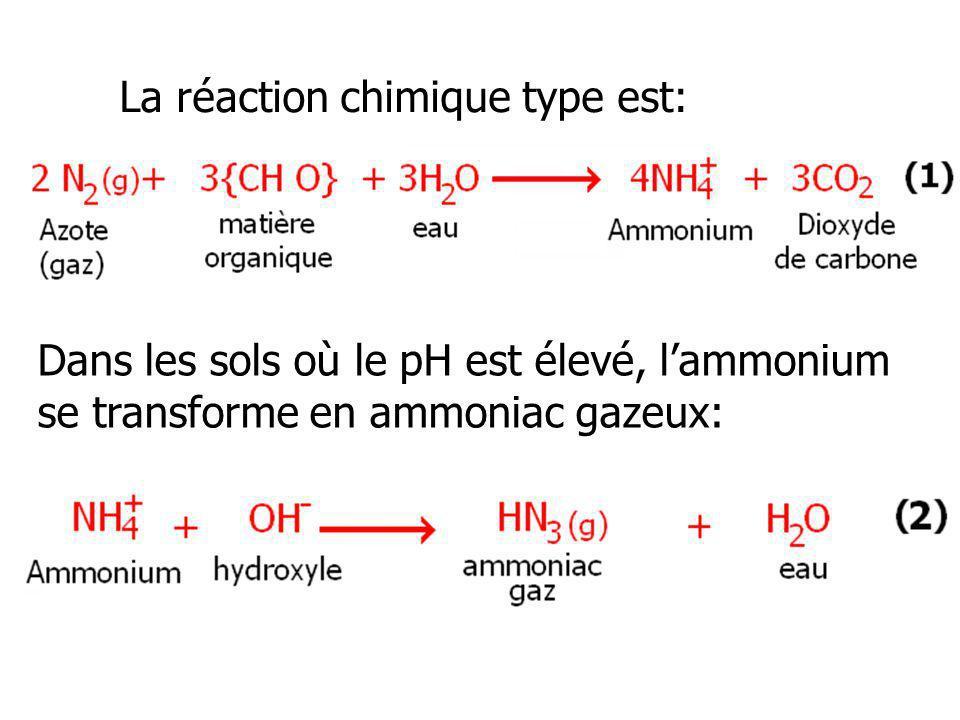 La réaction chimique type est: Dans les sols où le pH est élevé, lammonium se transforme en ammoniac gazeux: