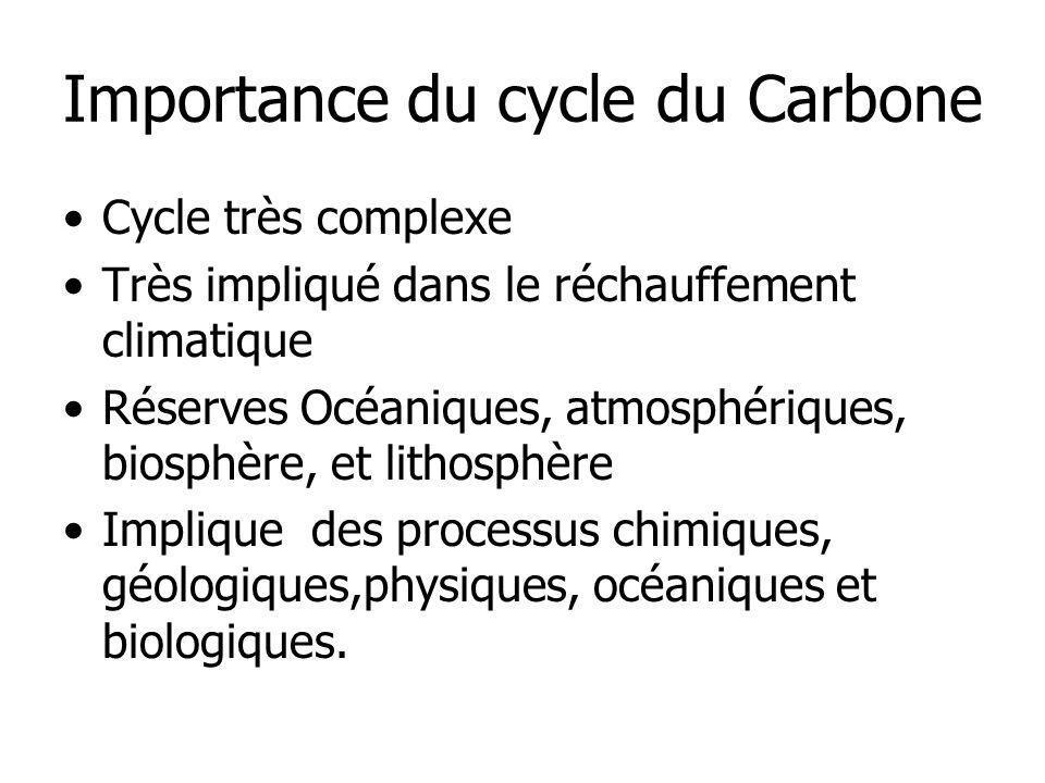 Importance du cycle du Carbone Cycle très complexe Très impliqué dans le réchauffement climatique Réserves Océaniques, atmosphériques, biosphère, et l