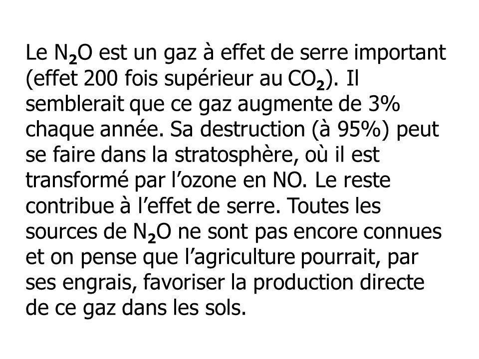 Le N 2 O est un gaz à effet de serre important (effet 200 fois supérieur au CO 2 ). Il semblerait que ce gaz augmente de 3% chaque année. Sa destructi