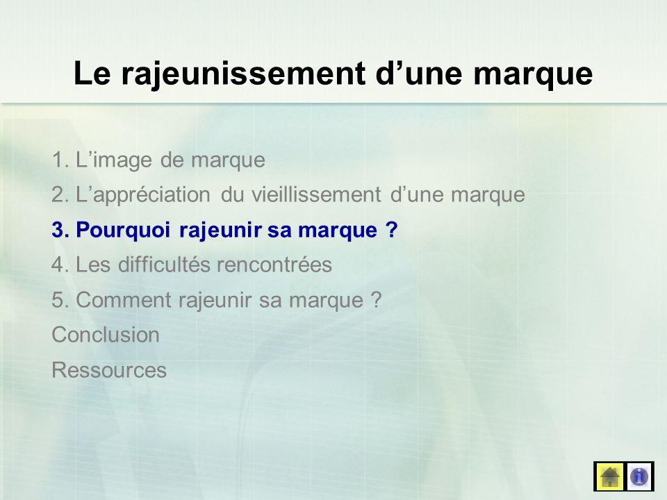 Ressources Bibliographie : - ANONYME, 5 questions à Jean-Marc Lehu, 2003.