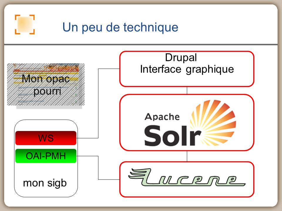 Un peu de technique Mon opac pourri OAI-PMH mon sigb Interface graphique WS OAI-PMH Drupal