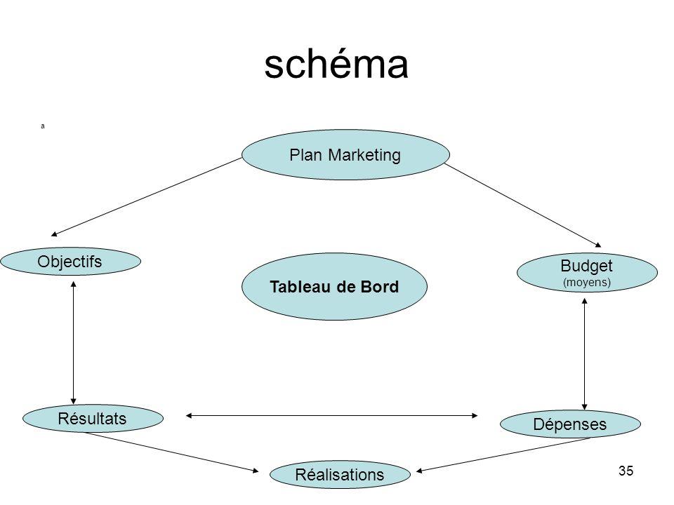 35 schéma a Tableau de Bord Plan Marketing Objectifs Réalisations Dépenses Résultats Budget (moyens)