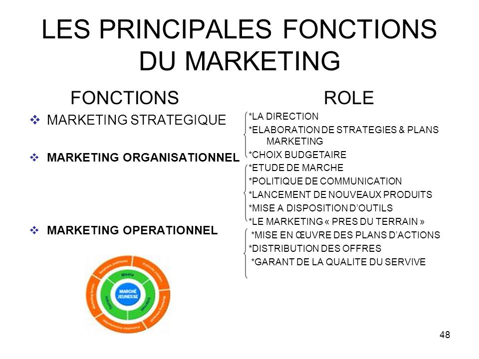 48 LES PRINCIPALES FONCTIONS DU MARKETING FONCTIONS MARKETING STRATEGIQUE MARKETING ORGANISATIONNEL MARKETING OPERATIONNEL ROLE *LA DIRECTION *ELABORA