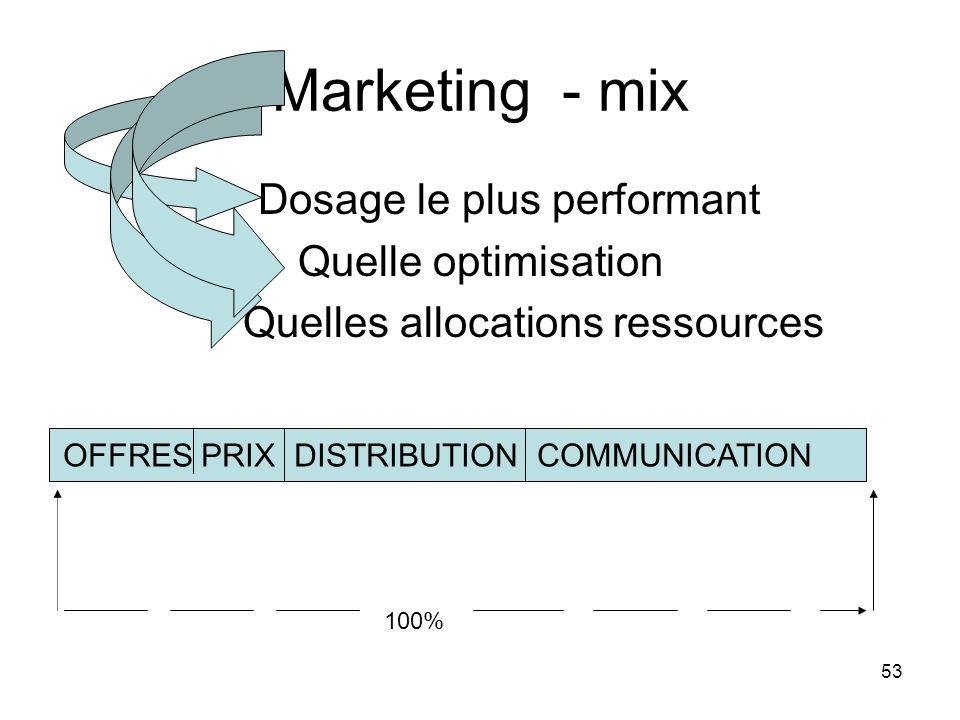 53 Marketing - mix Dosage le plus performant Quelle optimisation Quelles allocations ressources Offres prix distribution communication OFFRES PRIX DIS