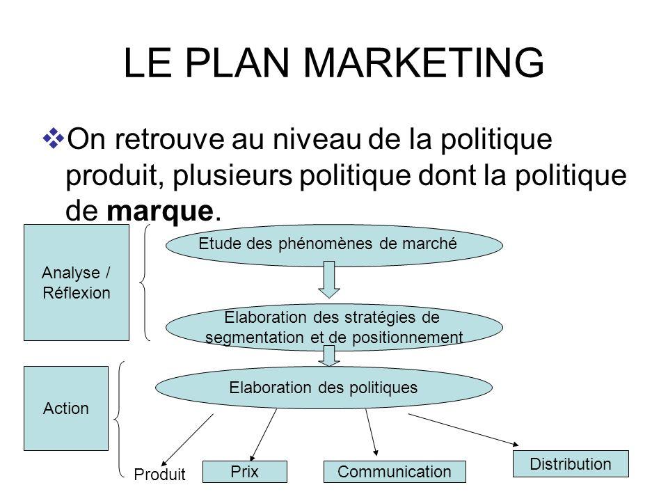 55 LE PLAN MARKETING On retrouve au niveau de la politique produit, plusieurs politique dont la politique de marque. Etude des phénomènes de marché El