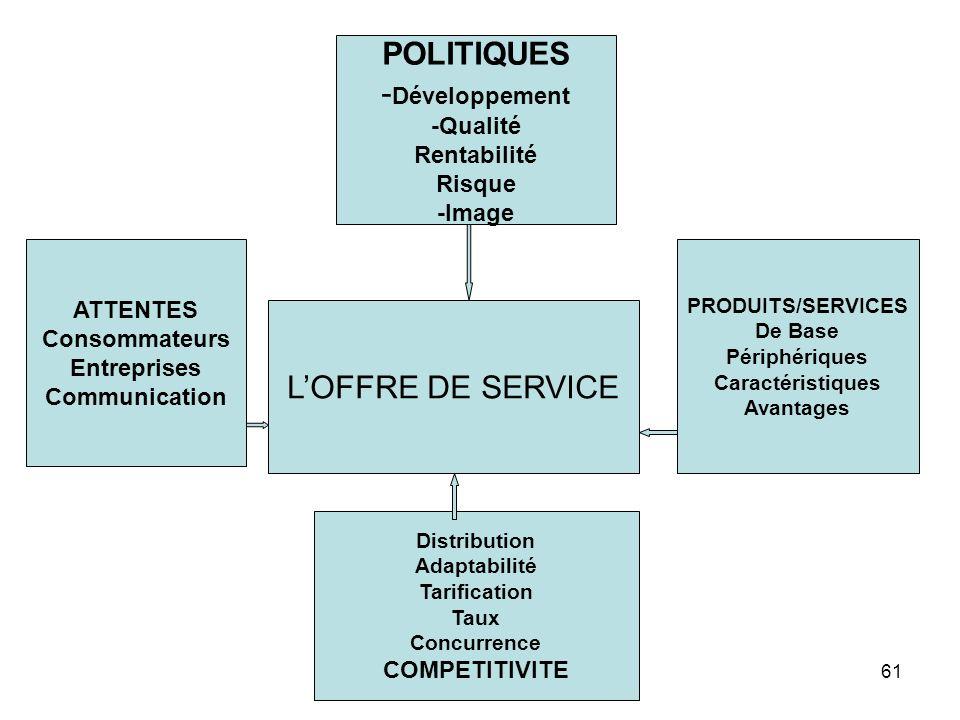 61 LOFFRE DE SERVICE POLITIQUES - Développement -Qualité Rentabilité Risque -Image ATTENTES Consommateurs Entreprises Communication PRODUITS/SERVICES