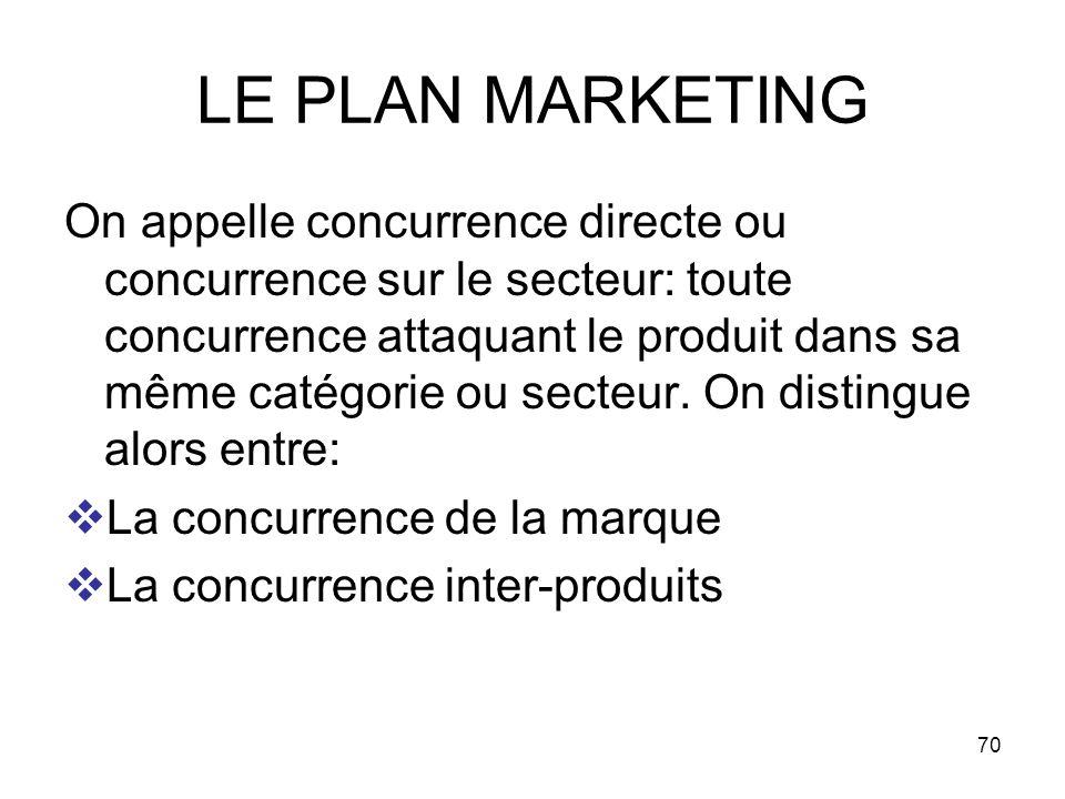 70 LE PLAN MARKETING On appelle concurrence directe ou concurrence sur le secteur: toute concurrence attaquant le produit dans sa même catégorie ou se