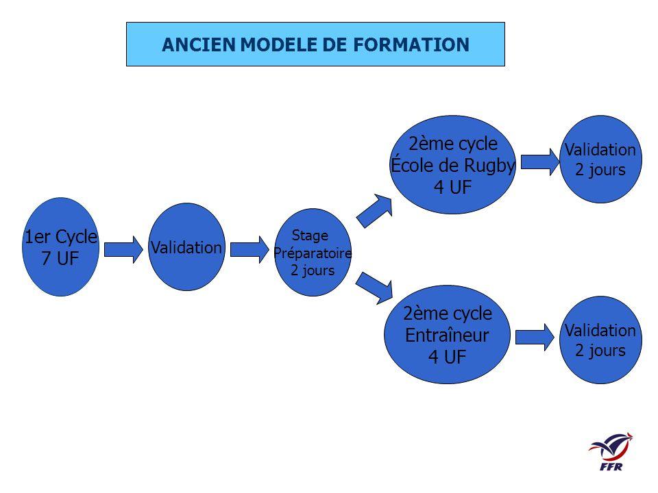 1er Cycle 7 UF Validation 2ème cycle Entraîneur 4 UF 2ème cycle École de Rugby 4 UF ANCIEN MODELE DE FORMATION Stage Préparatoire 2 jours Validation 2