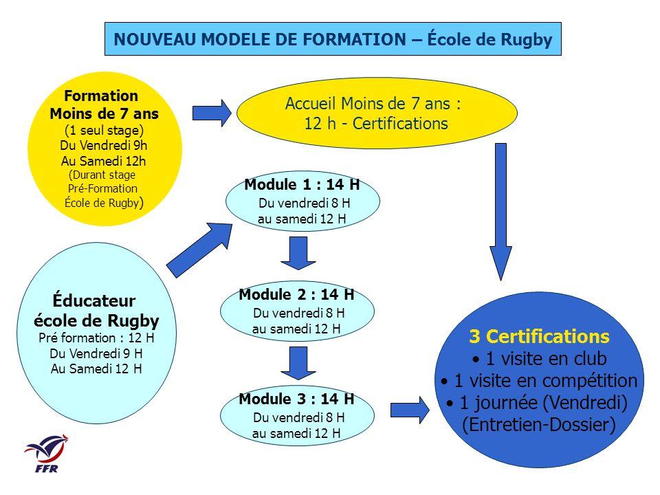Éducateur école de Rugby Pré formation : 12 H Du Vendredi 9 H Au Samedi 12 H Accueil Moins de 7 ans : 12 h - Certifications 3 Certifications 1 visite