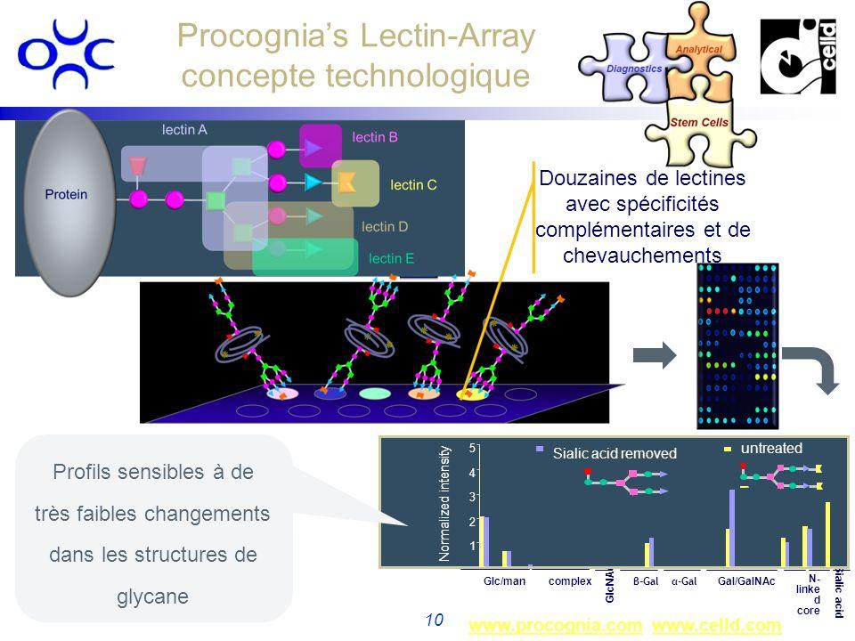 www.procognia.comwww.procognia.com www.celld.comwww.celld.com 10 Procognias Lectin-Array concepte technologique GlcNAc 0 Glc/mancomplexGal/GalNAc α-Ga