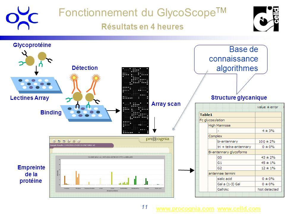 www.procognia.comwww.procognia.com www.celld.comwww.celld.com 11 Lectines Array Array scan Empreinte de la protéine Glycoprotéine Détection Binding Fo